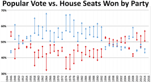 Joint Session Of Congress Seating Chart Party Divisions Of United States Congresses Wikipedia
