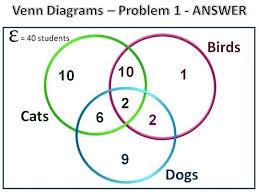 Three Circle Venn Diagram Venn Diagram Circles Three Circle Diagram Pic 4 Venn Diagram