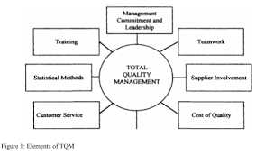 role of leadership and tqm total quality management in managing role of leadership and tqm total quality management in managing quality giant bicycle company