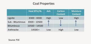 Coal Grade Chart Trading Weeks Peak Coal