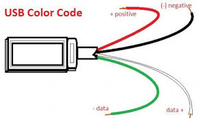 usb wires diagram usb image wiring diagram usb port pin diagram wiring diagram and schematic on usb wires diagram
