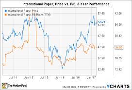 Yahoo Stock History Chart These 3 Stocks Are Undeniably Cheap The Motley Fool