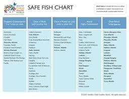 Fish Medication Chart Safe Fish Chart Pregnant Women Kims Finds Blog An
