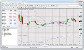 Free Stock Market Charts And Graphs Free Forex Charts And Stock Market Graphs Real Binary