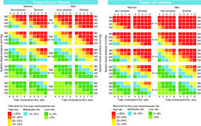 Framingham Risk Score Chart Five Year Cardiovascular Risk Charts Based On The