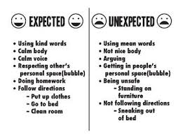 Expected And Unexpected Behavior Chart Behaviour Chart