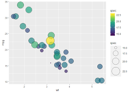 Ggplot2 Is It Possible To Combine Color Fill And Size