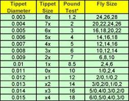 Tippet Fly Size Chart Fly Fishing Fly Fishing Tips