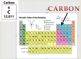 Periodic Table Groups - Free HD Images