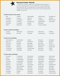Power Words For Resumes Power Resume Words Power Statements Examples For Resumes Good Words