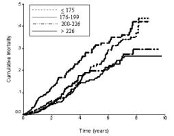 Total Cholesterol Whats Optimal For Longevity Michael
