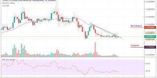 Trx Chart Tron Price Analysis Trx Usd Moves In Sideways The Price