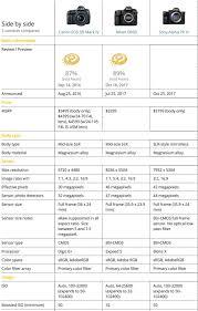 Sony A7r Iii Vs Nikon D850 Vs Canon 5d Mark Iv Specs