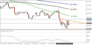 Press Review What Is Forex Trading General Mql5
