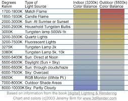 Light Spectrum Kelvin Chart Kelvin Color Temperatures