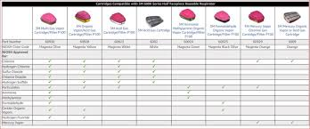 Respirator Cartridge Selection Chart Respirator Mask Explained Use Only What You Need Brad The