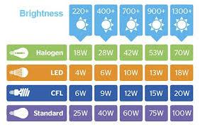 Led Vs Incandescent Lumens Chart Light Bulb Comparison Chart Led Vs Cfl Vs Halogen In 2019