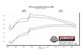 Flowmaster Aggressive Chart Flowmaster 717868 Flowfx 409 Ss Cat Back Exhaust System With Split Side Exit