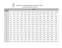 Gsm Conversion Chart Abiding Grams To Pounds Ounces Conversion Chart Pound Grams