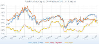 Gnp Chart By Country Global Market Cap To Gdp Gni By Country Siblis Research