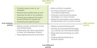 ms2016 millennials want business to shift its purpose deloitte then we identified a leadership gap differences between the priorities millennials would have if they led their organizations and where they believed