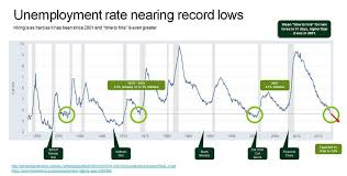 The Ugly Side To Todays Low Unemployment Rate
