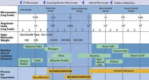 Filtration Spectrum Chart Related Keywords Suggestions