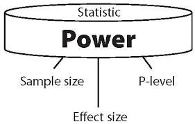 Statistical Power Formula Power Analysis In Research Biochemia Medica