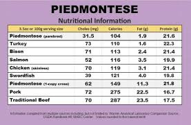 Meat Protein Comparison Chart The One With A Food Blog That Turns Into A Mini Meat Science