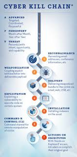 Cyber Kill Chain Cyber Kill Chain Als Basis Für Mehrstufigen Schutz