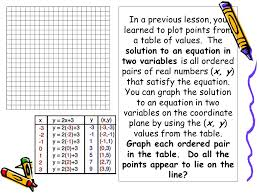 in a previous lesson you learned to plot points from a table of values