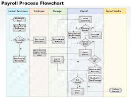 Hr Payroll Process Flow Chart 0514 Payroll Process Flowchart Powerpoint Presentation