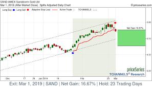 Sandstorm Gold Chart Priceseries Daily Trading Channels Sand Sandstorm Gold Ltd