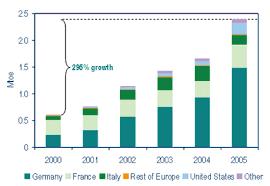 Biodiesel Compatibility Chart Fuels
