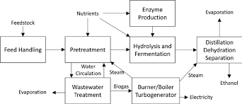 Process Flow Diagram For Cellulosic Ethanol Fermentation