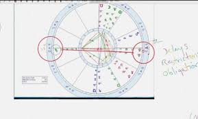 Horoscope Chart Tamil Clothes News