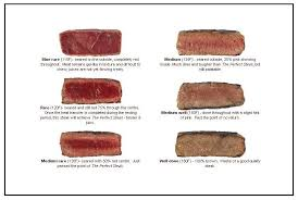 Is Your Steak Done Meat Temperature Chart Chico Locker