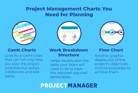 Project Plan Flow Chart 3 Best Project Management Charts For Project Planning