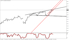 Chart Pattern Megaphone And Rising Channel On Audjpy