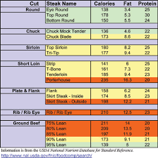 Webefit Com Articles Beef Options For A Healthy Meal