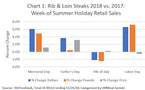 Grilling Season Sales