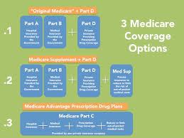 Medicare Advantage Vs Medicare Supplement Ehealth Insurance