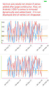 Broken Ios Vertical Axis If Series Added Dynamically In