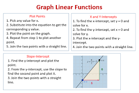 graphing linear functions examples