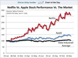 Netflix Stock Quote Awesome Stock Price Today Netflix Currency Market Cap