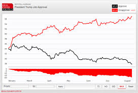 Will Trump Actually Quit Betting Odds Of Impeachment Rising