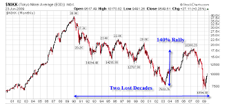 Stock Market Ignoring Deflation One Hand Clapping Theory