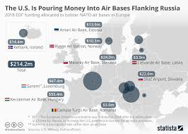 Nato Funding Chart Chart The U S Is Pouring Money Into Air Bases Flanking