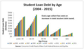 Student Loan Debt Chart 2015 The Fuse Will Student Loan Debt Affect Vehicle Ownership