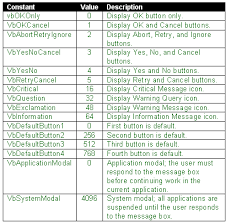 Vbscript Msgbox Chart Numbers Programming In Vba Rip Out The Tables Techrepublic